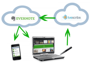 Your Livescribe Sky notes are synced to Evernote in the cloud, even if you use the tethered connection.